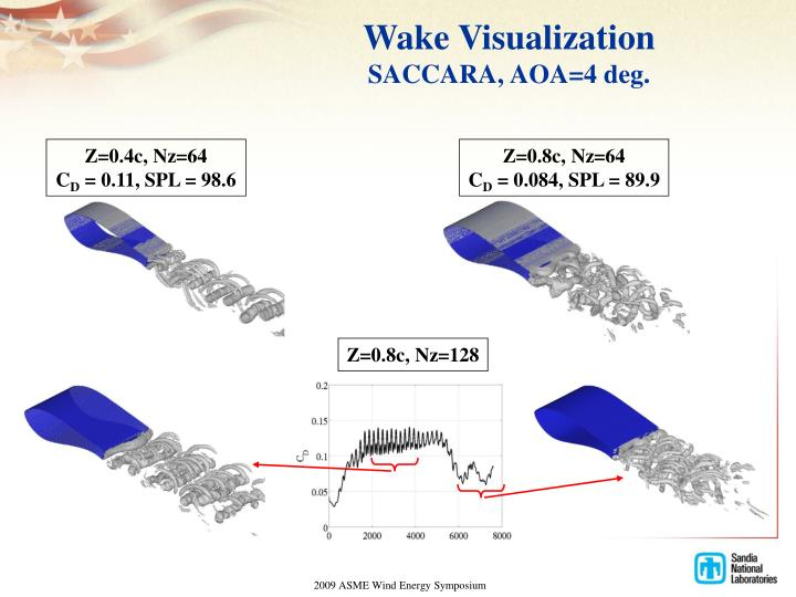 Wake Visualization