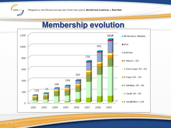 Membership evolution