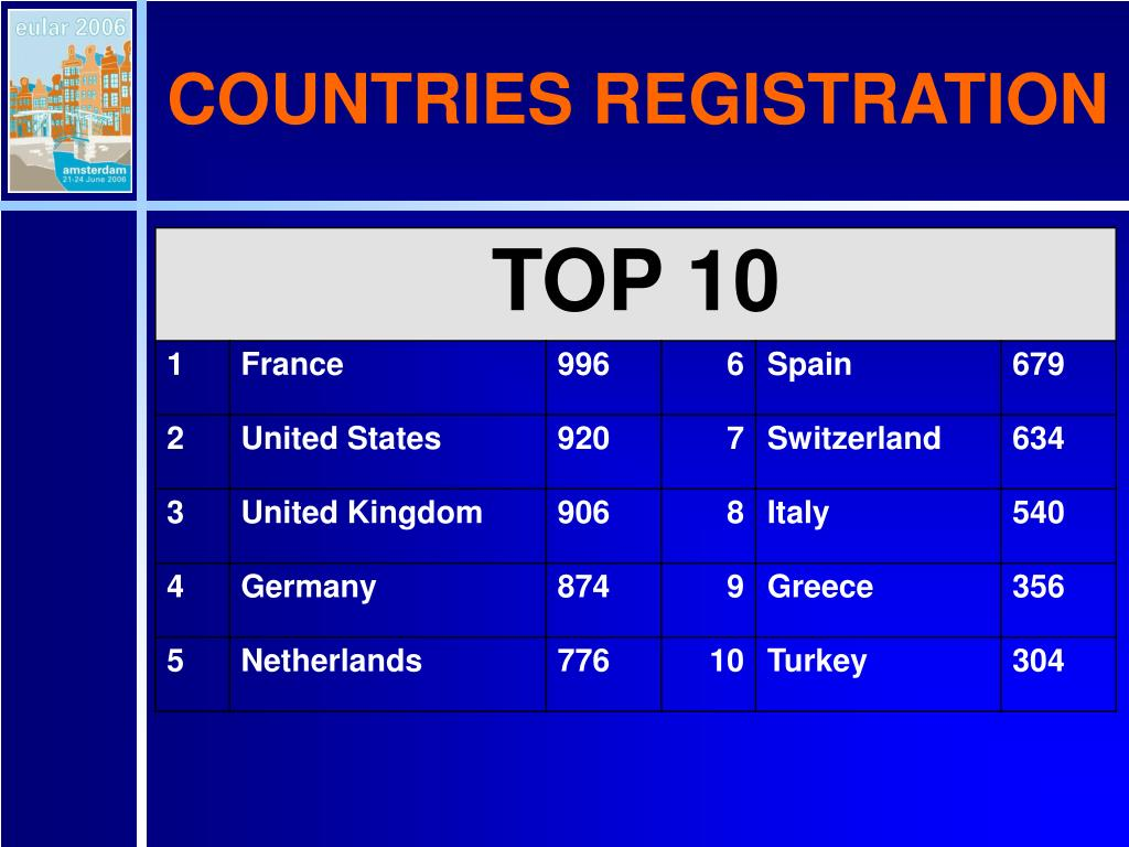 COUNTRIES REGISTRATION