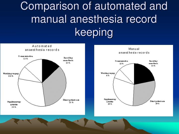 Comparison of automated and manual anesthesia record keeping