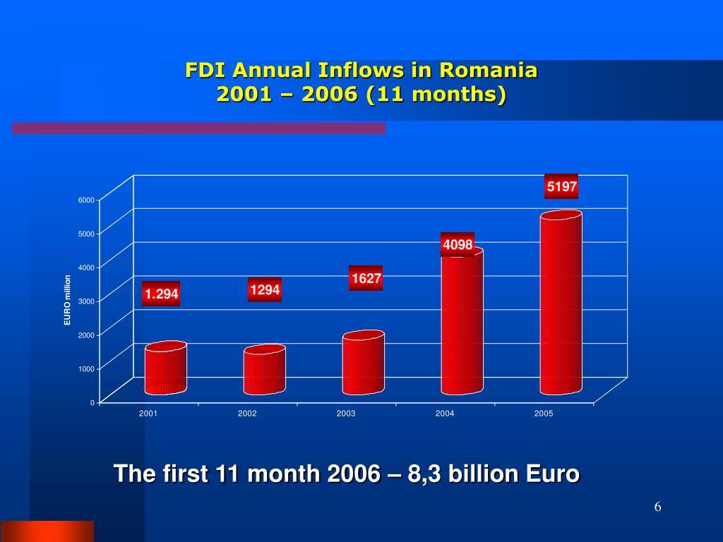 FDI Annual Inflows in Romania