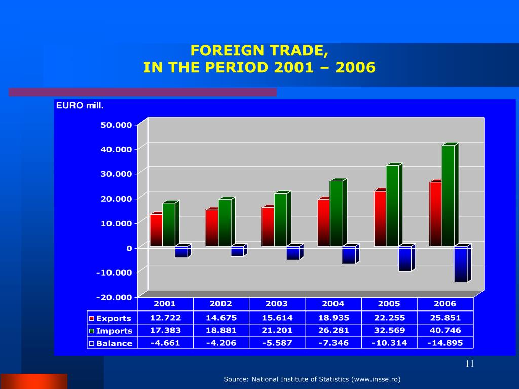 FOREIGN TRADE,