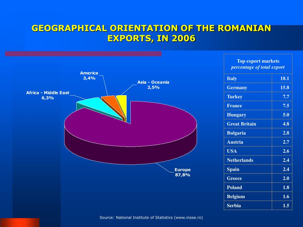 GEOGRAPHICAL ORIENTATION OF THE ROMANIAN EXPORTS, IN 2006