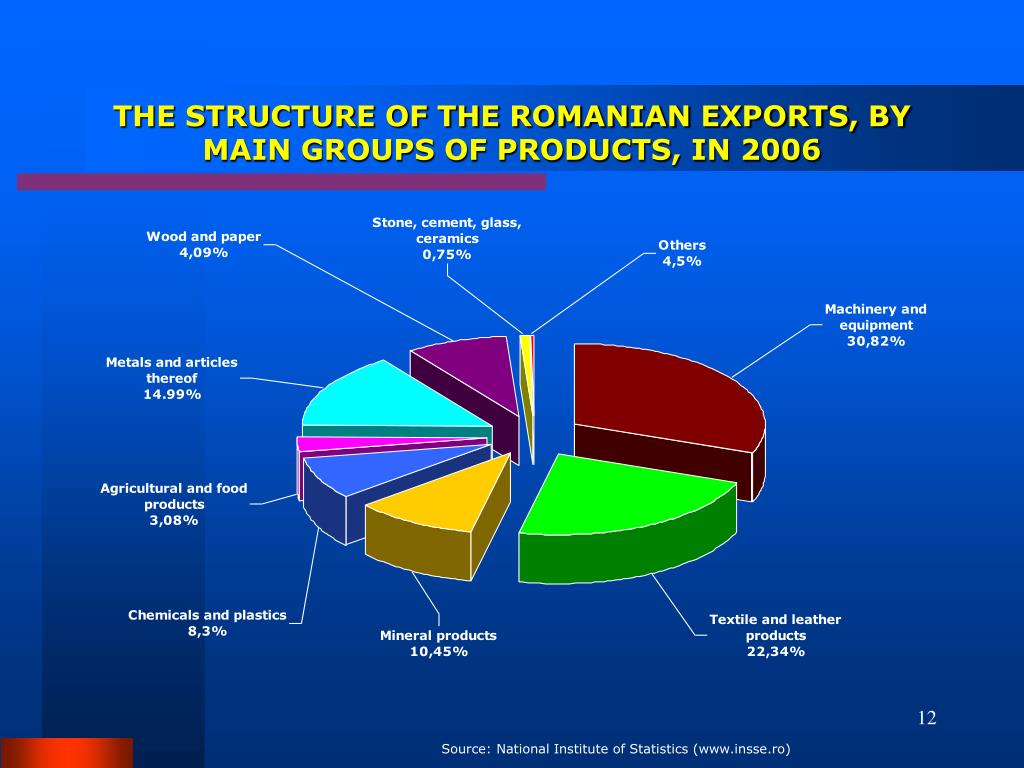 THE STRUCTURE OF THE ROMANIAN EXPORTS, BY MAIN GROUPS OF PRODUCTS, IN 2006