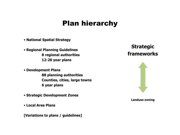 Plan hierarchy
