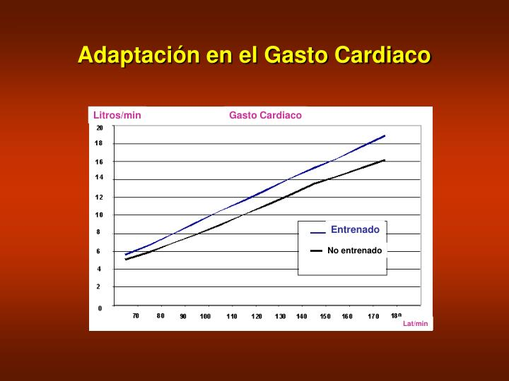 Adaptación en el Gasto Cardiaco