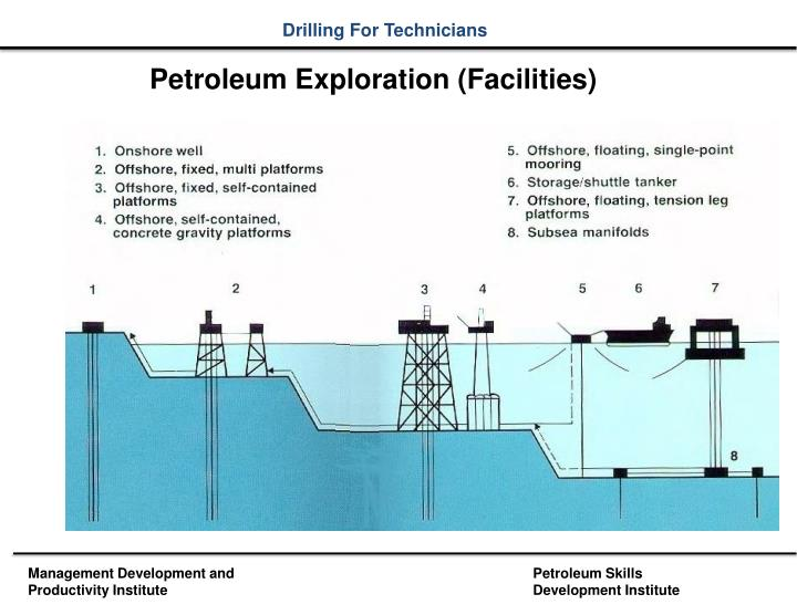 Petroleum Exploration (Facilities)