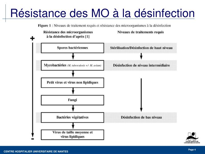 Résistance des MO à la désinfection