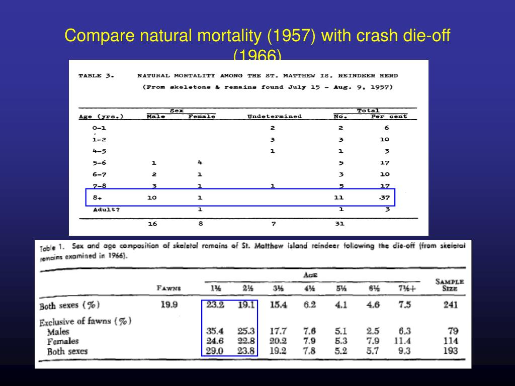 Compare natural mortality (1957) with crash die-off (1966)