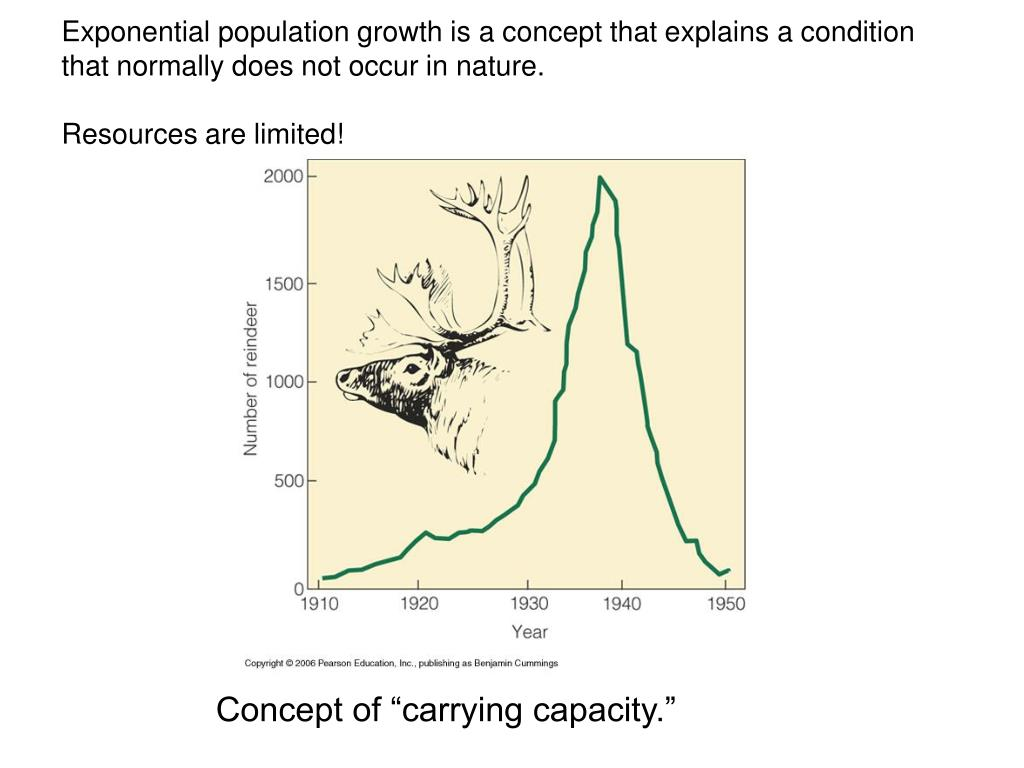 Exponential population growth is a concept that explains a condition that normally does not occur in nature.