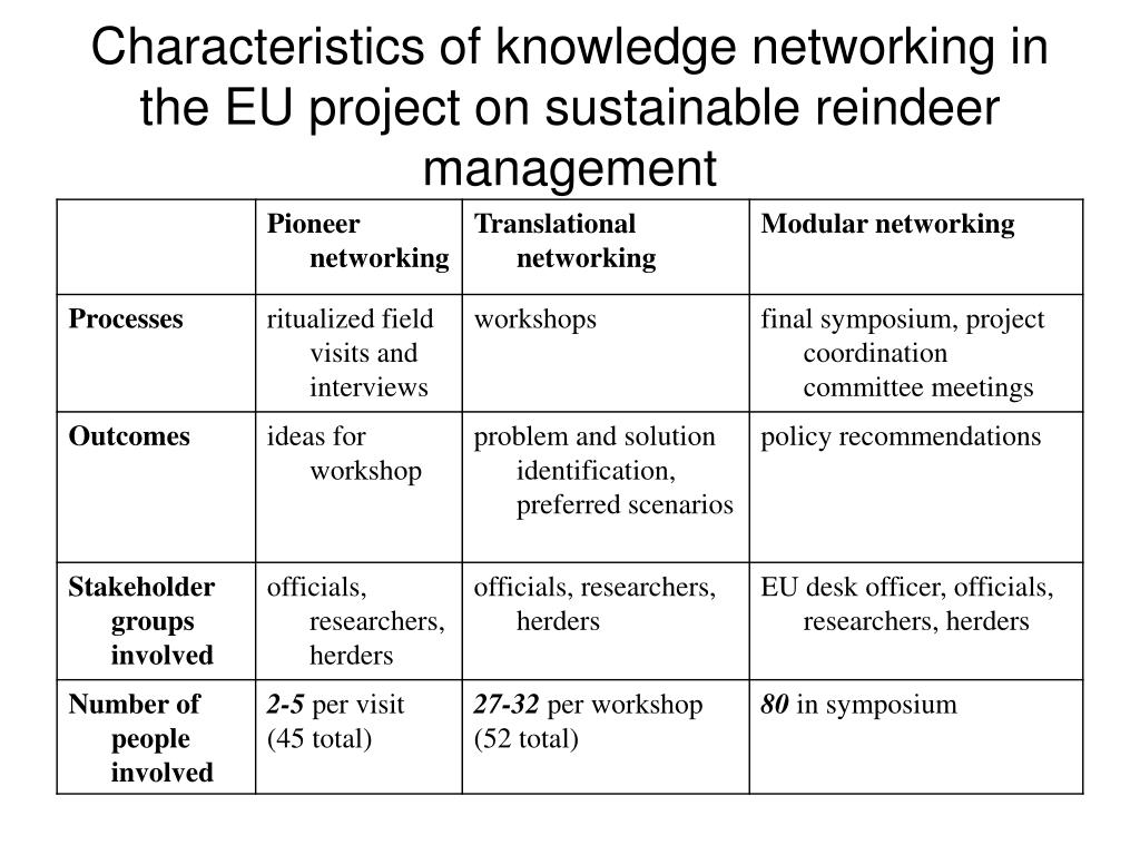 Characteristics of knowledge networking in the EU project on sustainable reindeer management