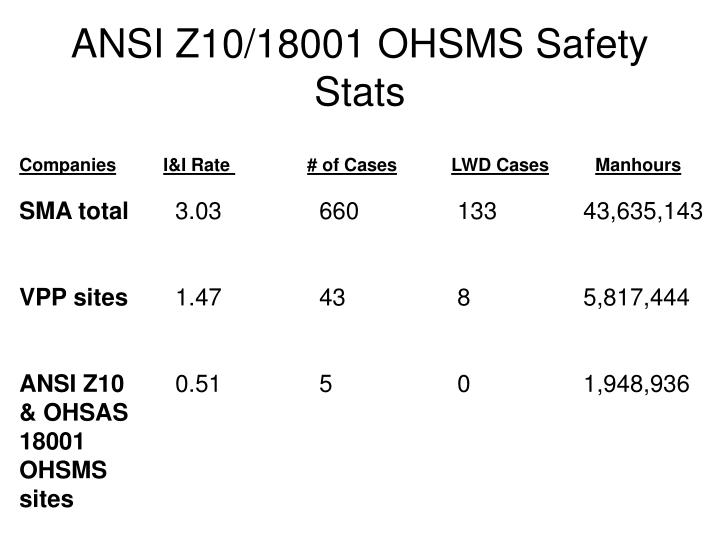 ANSI Z10/18001 OHSMS Safety Stats