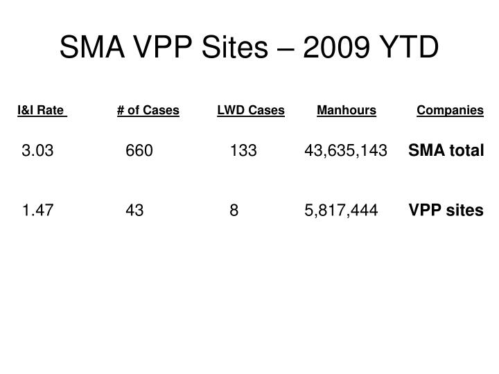 SMA VPP Sites – 2009 YTD