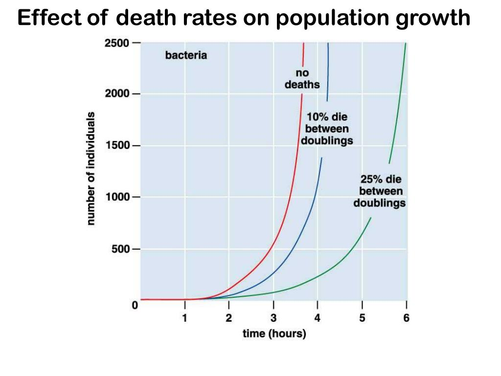 Effect of death rates on population growth