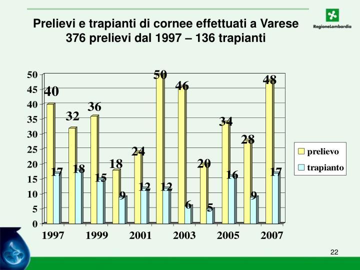 Prelievi e trapianti di cornee effettuati a Varese