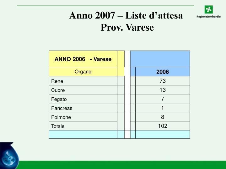 Anno 2007 – Liste d'attesa