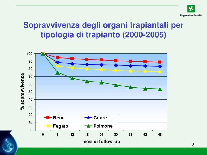 Sopravvivenza degli organi trapiantati per tipologia di trapianto (2000-2005)