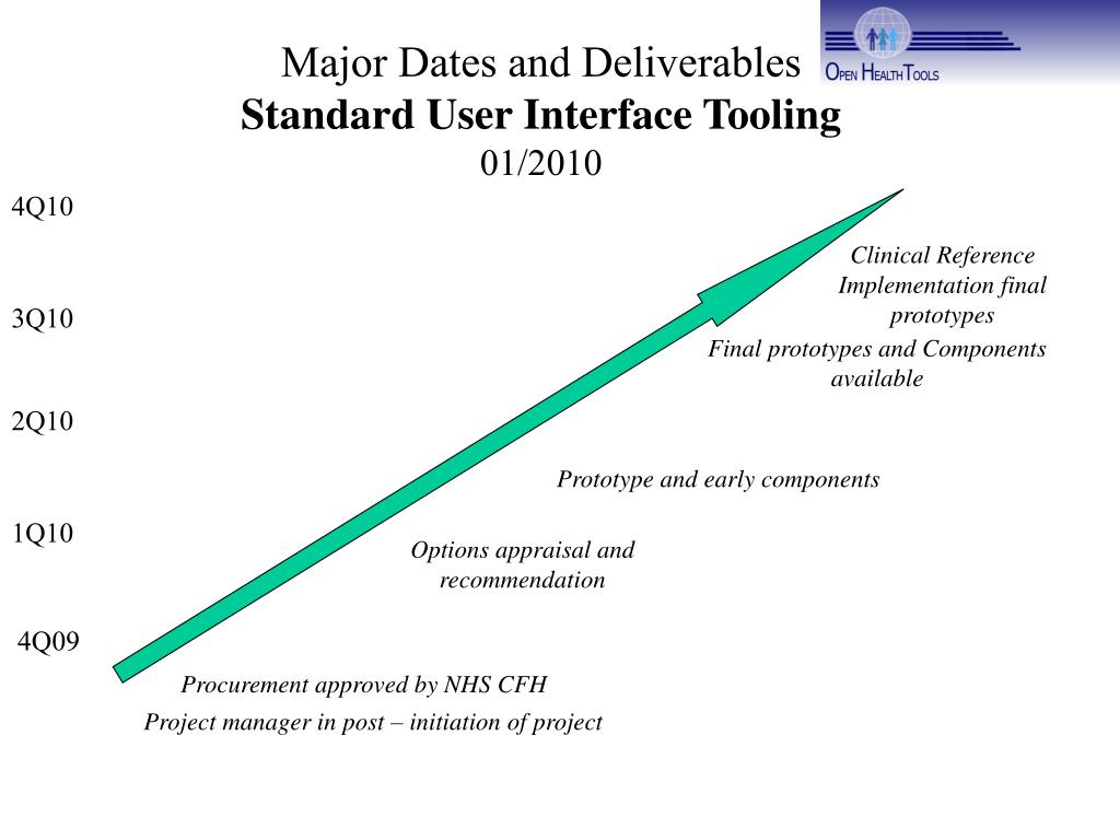 Major Dates and Deliverables