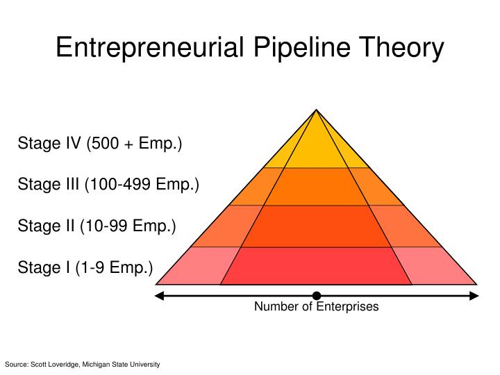 Entrepreneurial Pipeline Theory
