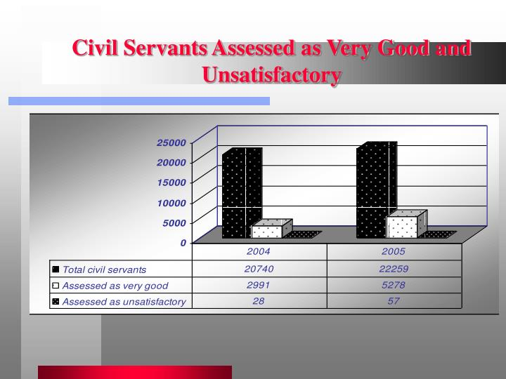 Civil Servants Assessed as Very Good and Unsatisfactory