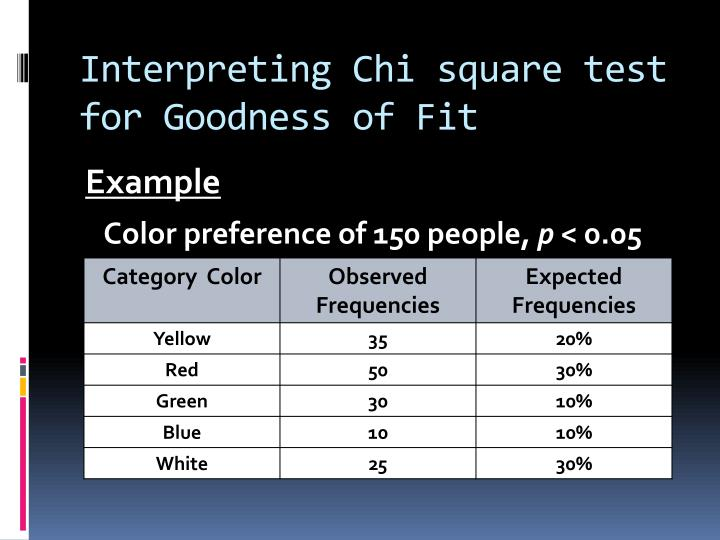 Interpreting Chi square test for Goodness of Fit
