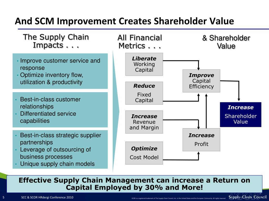 And SCM Improvement Creates Shareholder Value