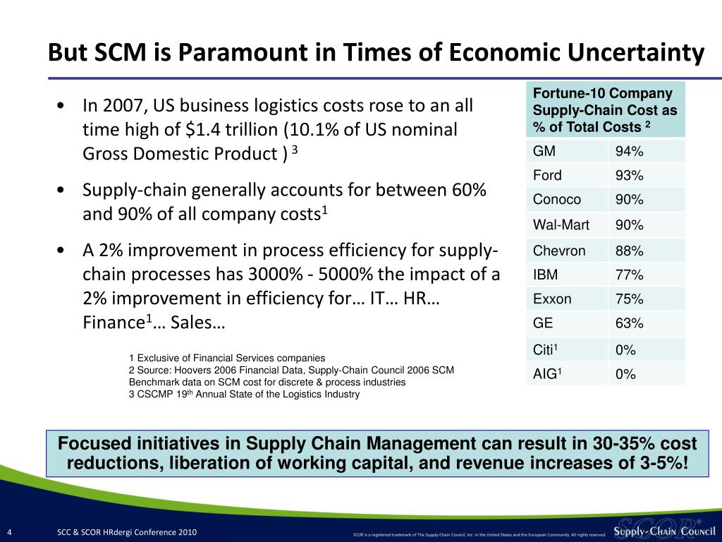But SCM is Paramount in Times of Economic Uncertainty