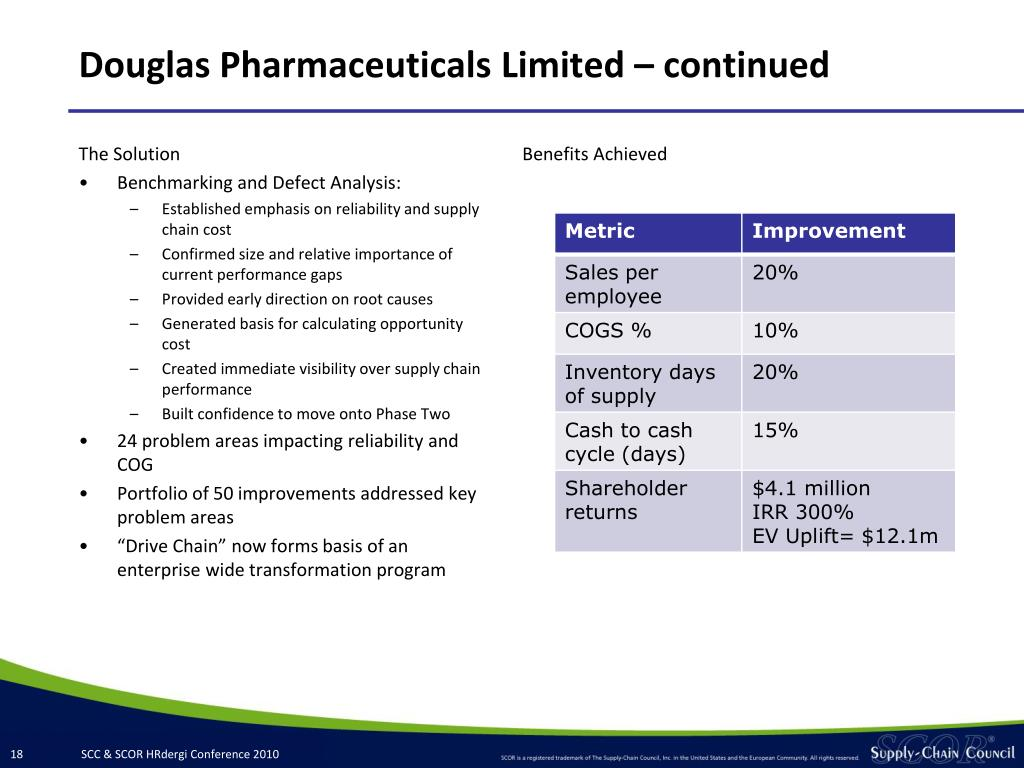 Douglas Pharmaceuticals Limited – continued
