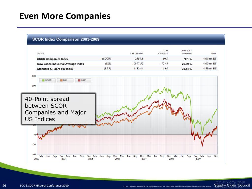 Even More Companies