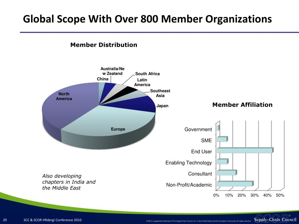 Global Scope With Over 800 Member Organizations