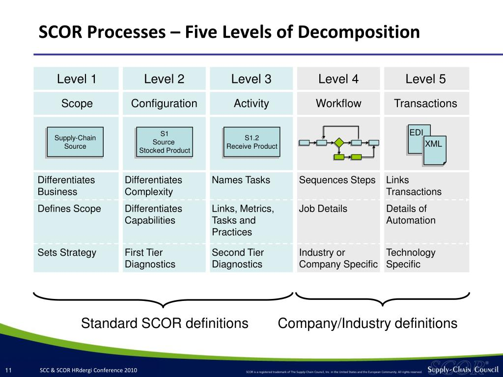SCOR Processes – Five Levels of Decomposition