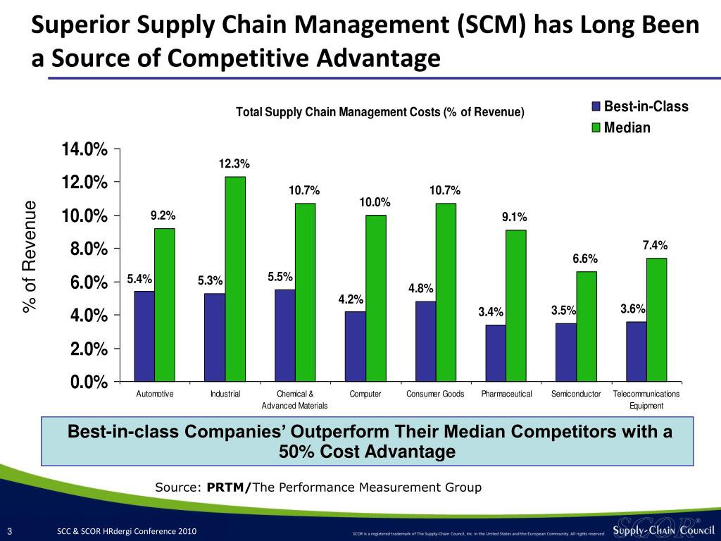 Superior Supply Chain Management (SCM) has Long Been a Source of Competitive Advantage