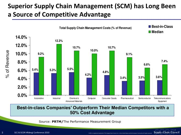 Superior supply chain management scm has long been a source of competitive advantage l.jpg