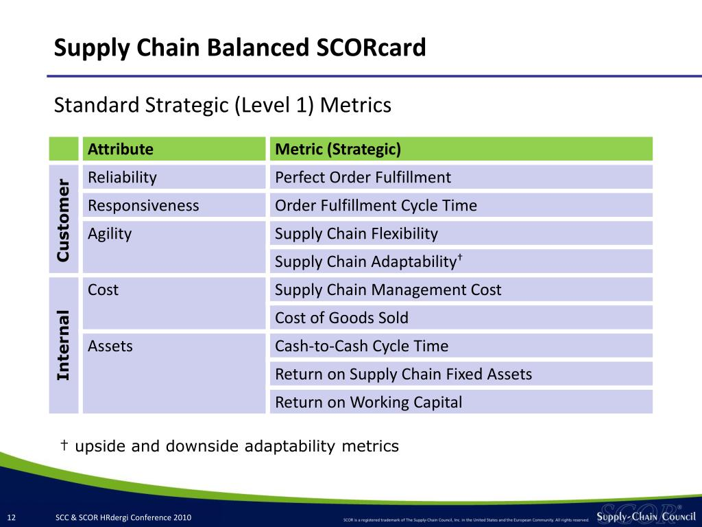 Supply Chain Balanced SCORcard