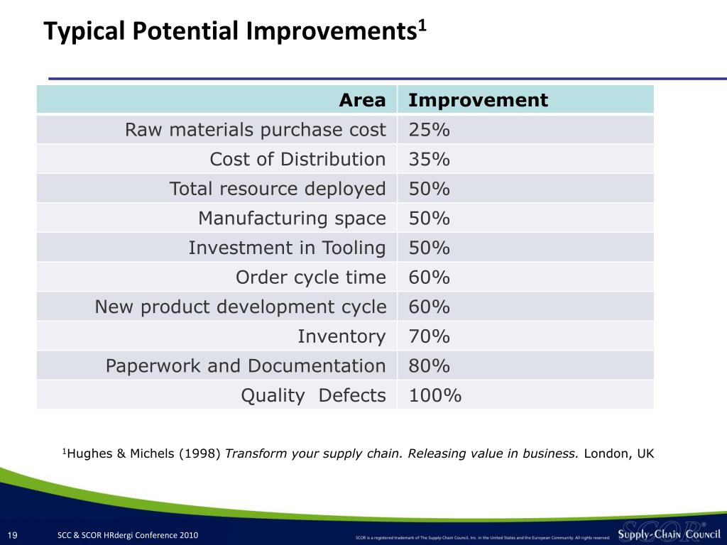 Typical Potential Improvements