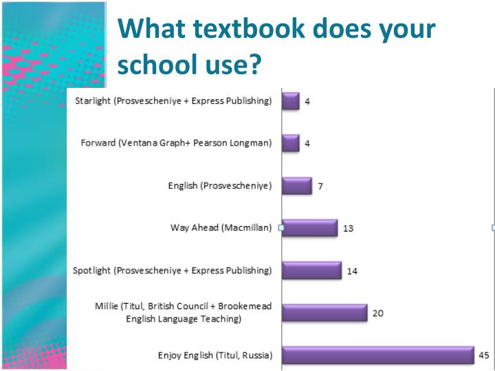 What textbook does your school use?