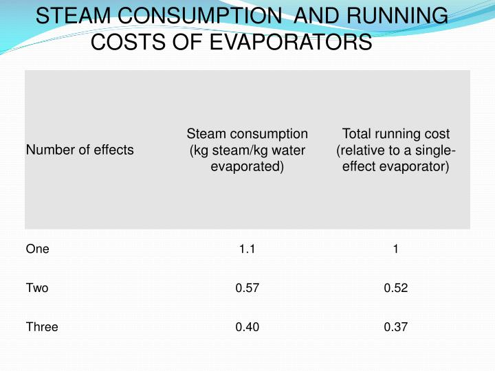 STEAM CONSUMPTION  AND RUNNING
