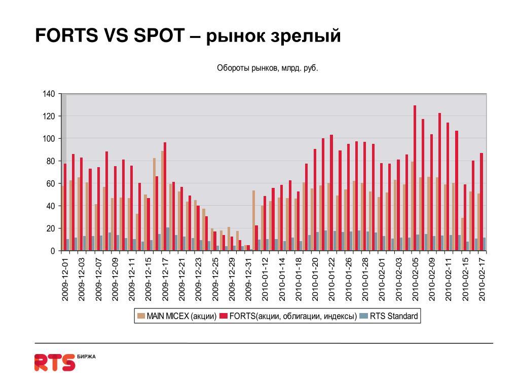 FORTS VS SPOT