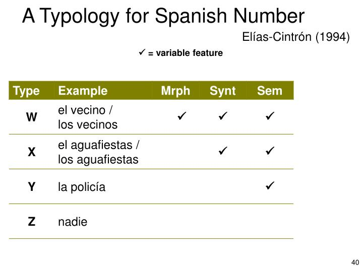 A Typology for Spanish Number