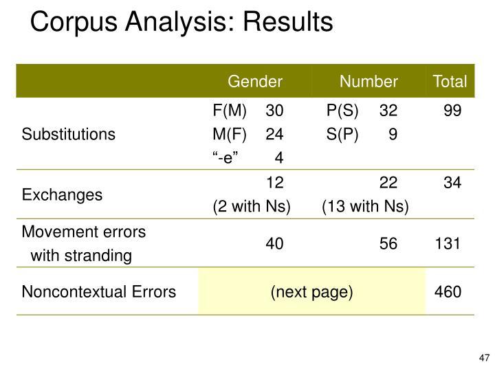 Corpus Analysis: Results