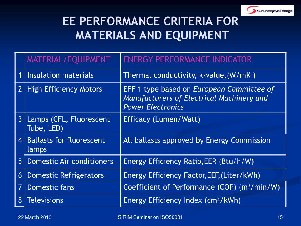 EE PERFORMANCE CRITERIA FOR