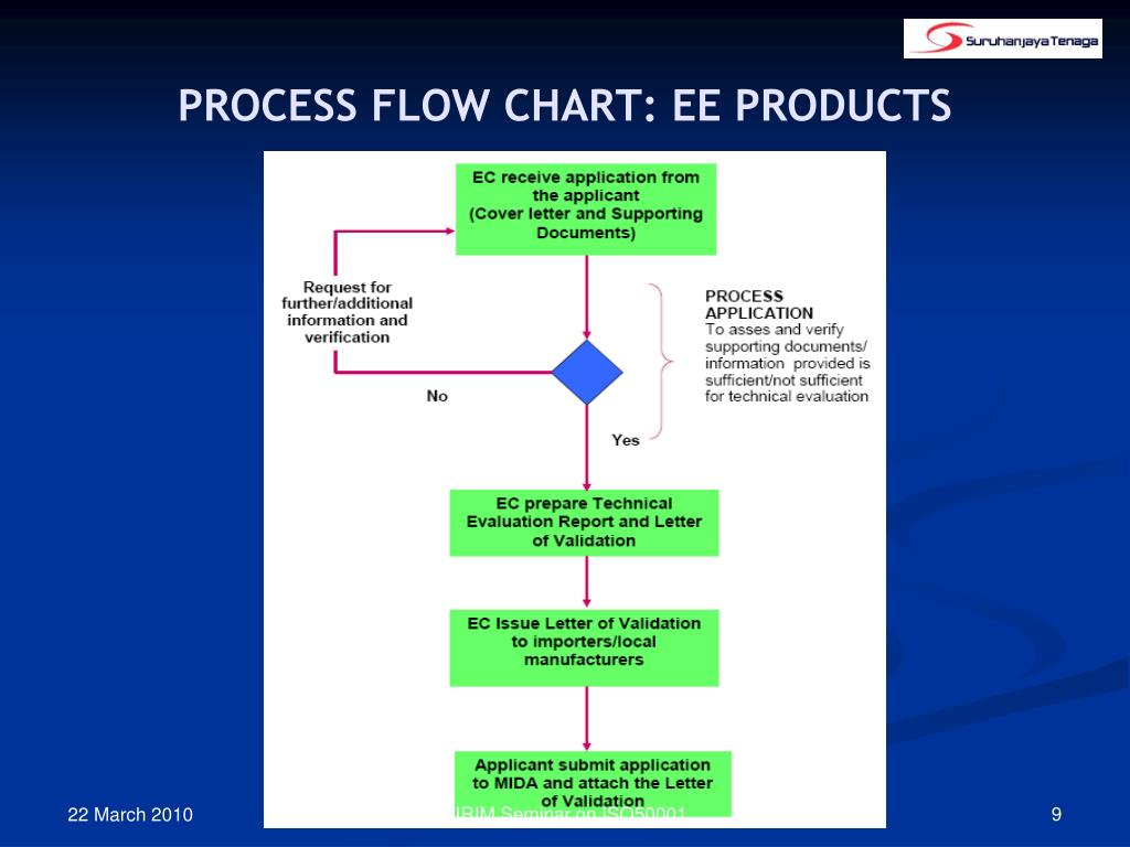 PROCESS FLOW CHART: EE PRODUCTS
