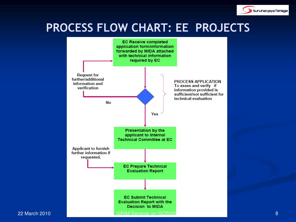 PROCESS FLOW CHART: EE  PROJECTS