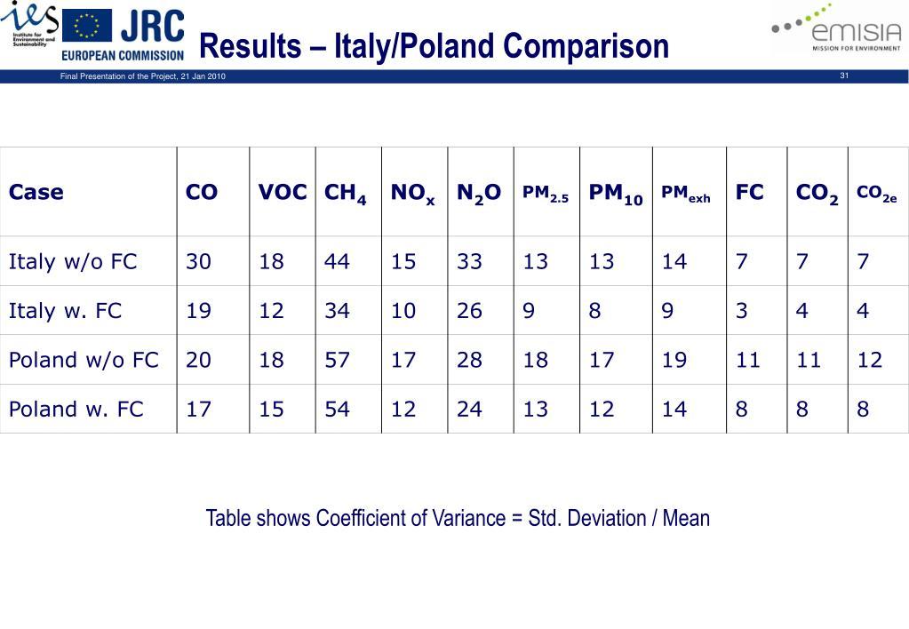 Results – Italy/Poland Comparison