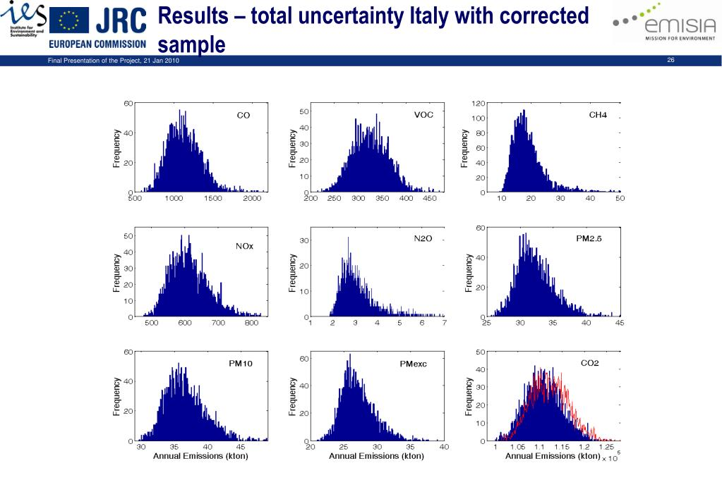 Results – total uncertainty Italy with corrected sample