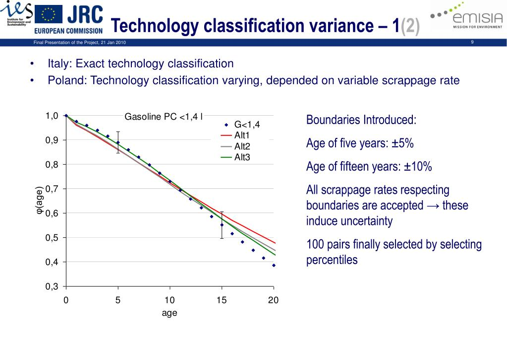 Technology classification variance – 1