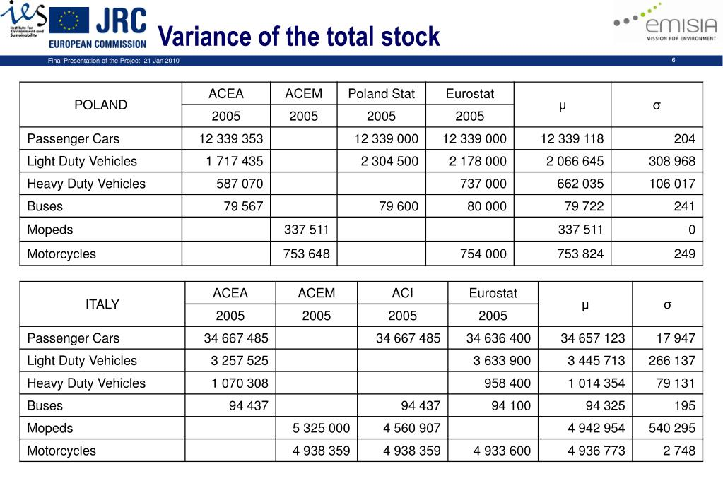 Variance of the total stock