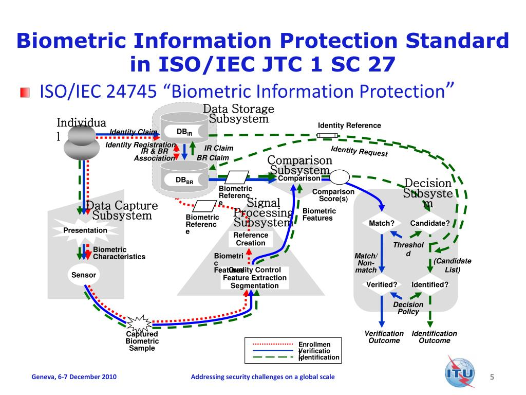 Biometric Information Protection Standard in ISO/IEC JTC 1 SC 27