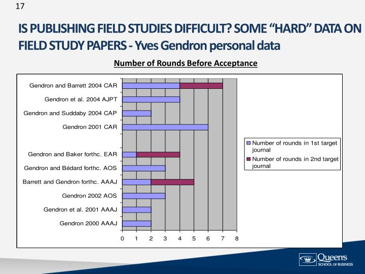 "IS PUBLISHING FIELD STUDIES DIFFICULT? SOME ""HARD"" DATA ON"