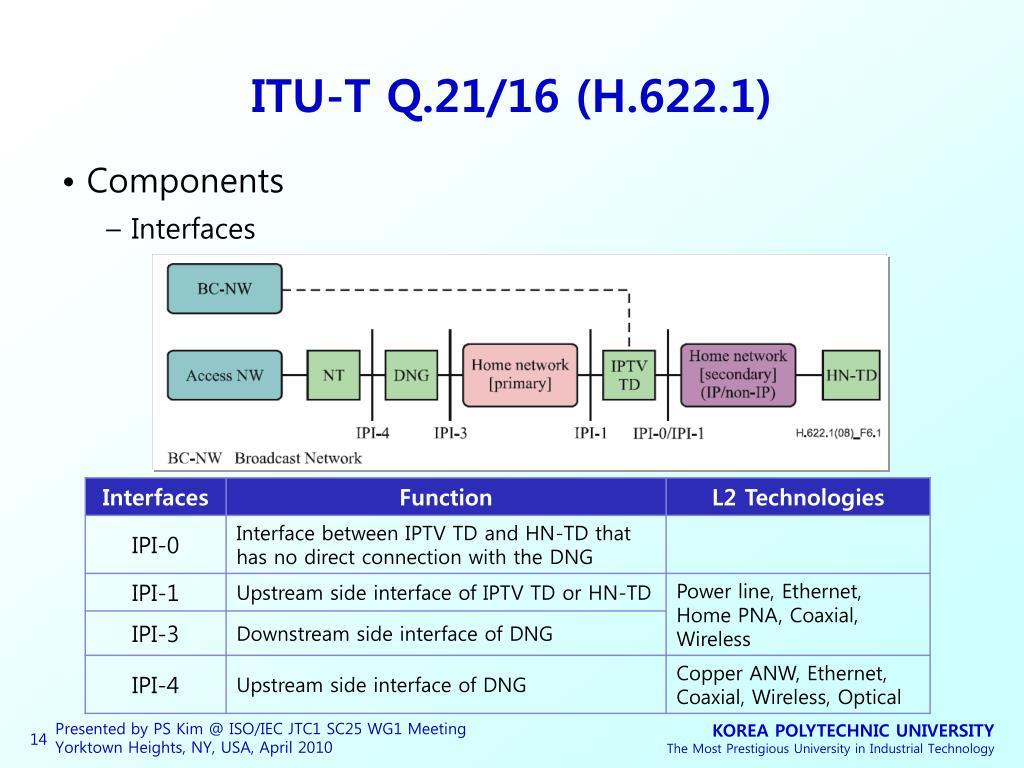ITU-T Q.21/16 (H.622.1)